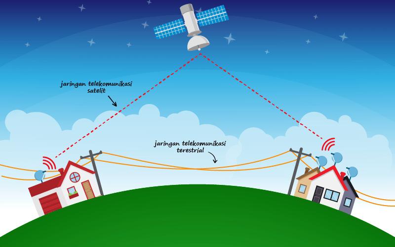 Sistem Komunikasi Satelit dan Teresterial