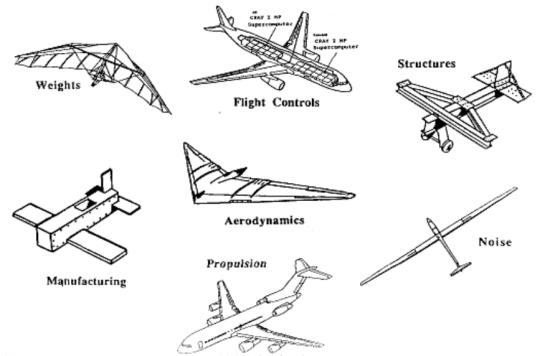 Pengantar Perancangan Pesawat Terbang (Pak Djarot)