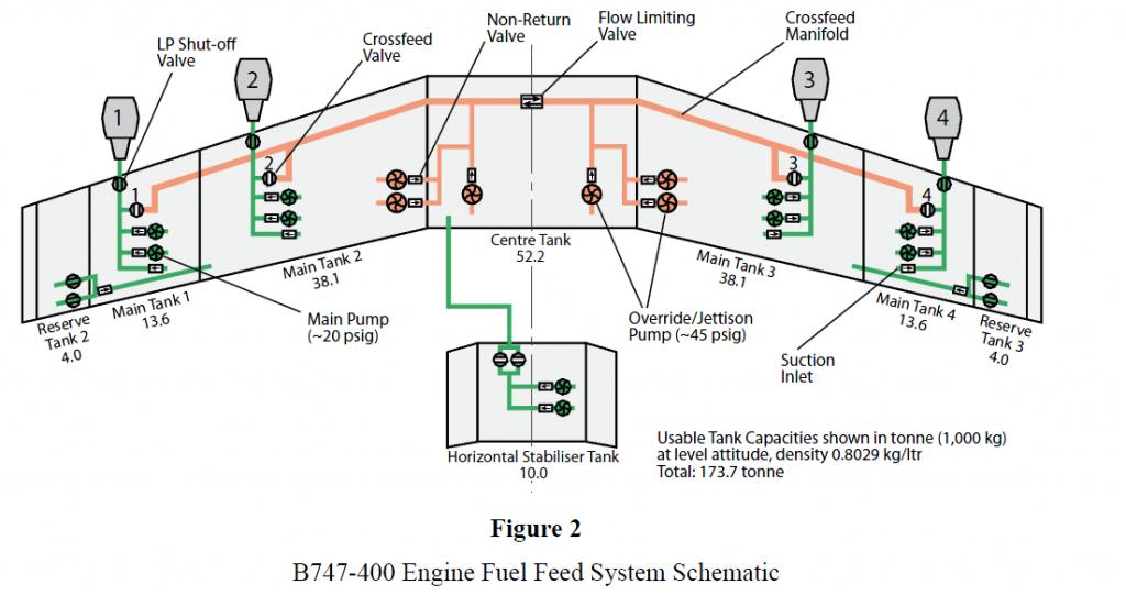 Sistem Pesawat Terbang II