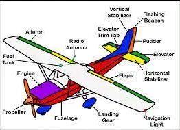 Navigasi Dan Panduan Terbang
