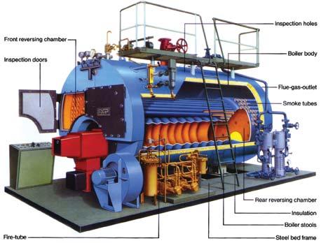 Generator Uap dan Gas