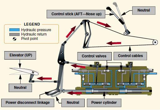 Sistem Pneumatik dan Hydraulik Pesawat Terbang