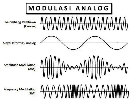 Teknik Frekuensi Tinggi